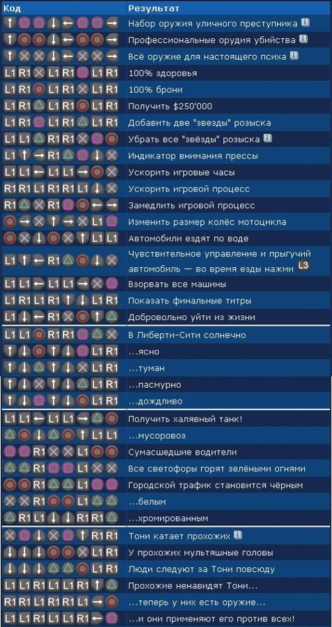 Коды (читы) GTA Liberty City Stories для PSP